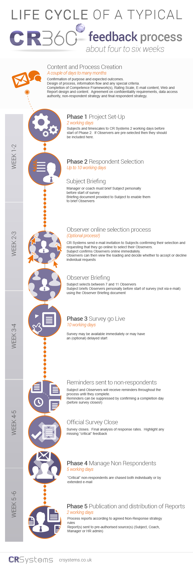 Inforgraphic of 360 degree feedback process