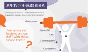 360 Feedback Fitness Organisation
