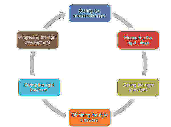 Behave! Six step framework.