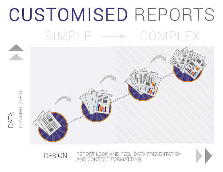 Customised 360 Degree Feedback Report