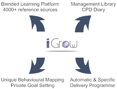 iGrow is an invaluable new tool for managing and supporting personal development programmes in small, medium and large organisations.