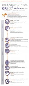 360 Feedback Process - CR360 Project Timeline