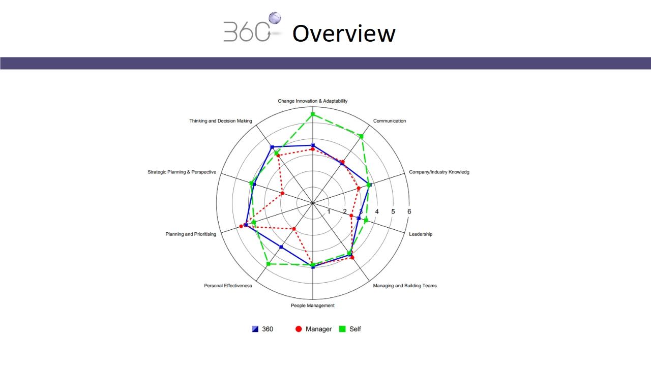 360 Degree Feedback | Free 360 Feedback Software DemoCR Systems