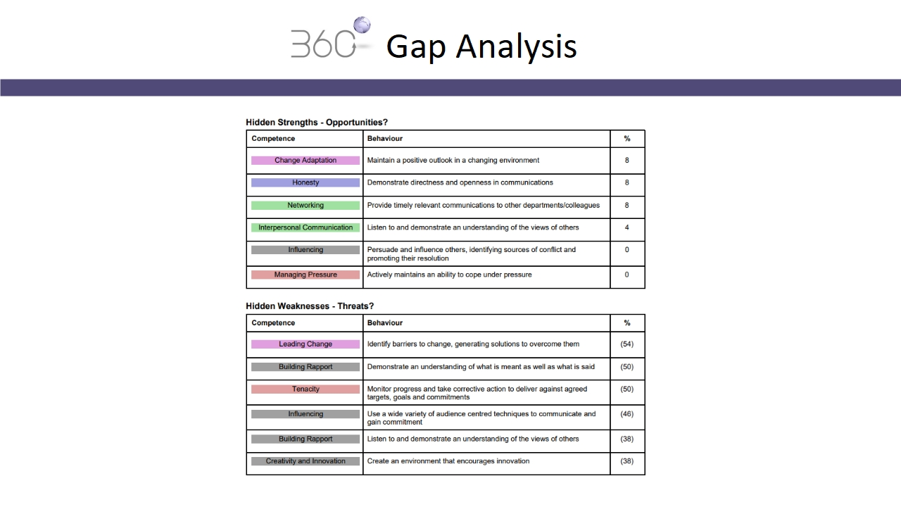 360 degree feedback system pdf